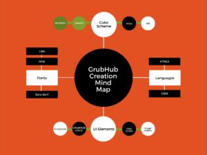 Mind Map of GrubHub website